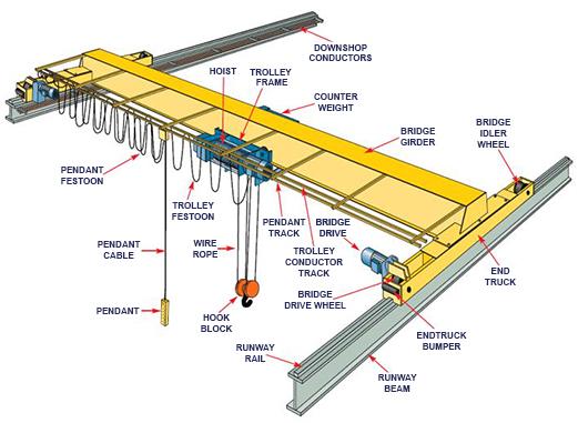 European Design Single Girder Overhead CraneBridge Crane