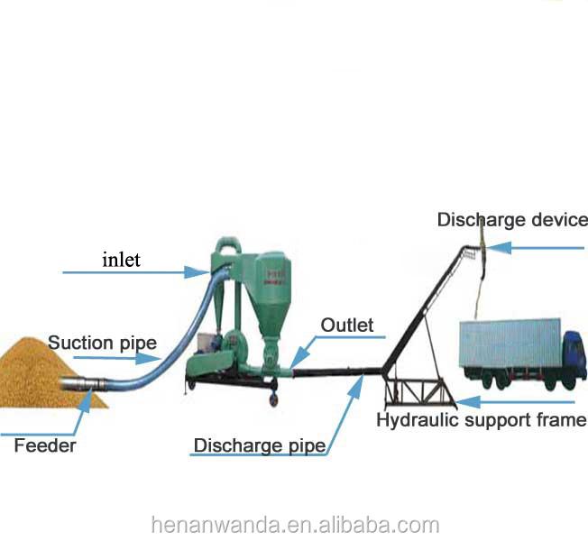 Grain Blower System : Grain pneumatic vacuum conveyor for loading and unloading