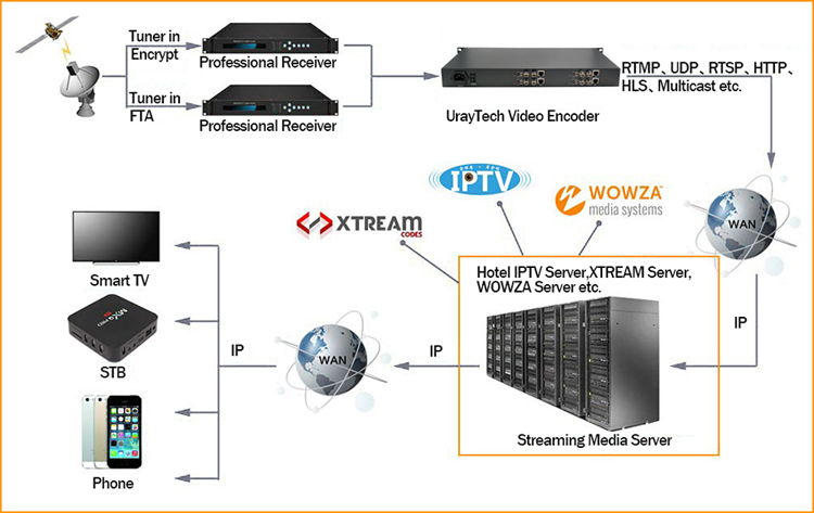 URay  HEVC 1U 4 Channels HD 3G SDI To IP Streaming Encoder 4Ch H.265 H.264 Encoder RTMP RTMPS For Live Streaming Broadcast