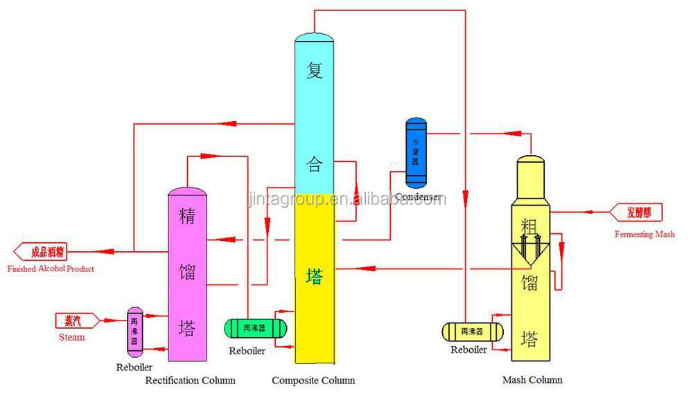HTB1T4lJHXXXXXcNXVXXq6xXFXXXn good quality & best price industrial distillation off methanol