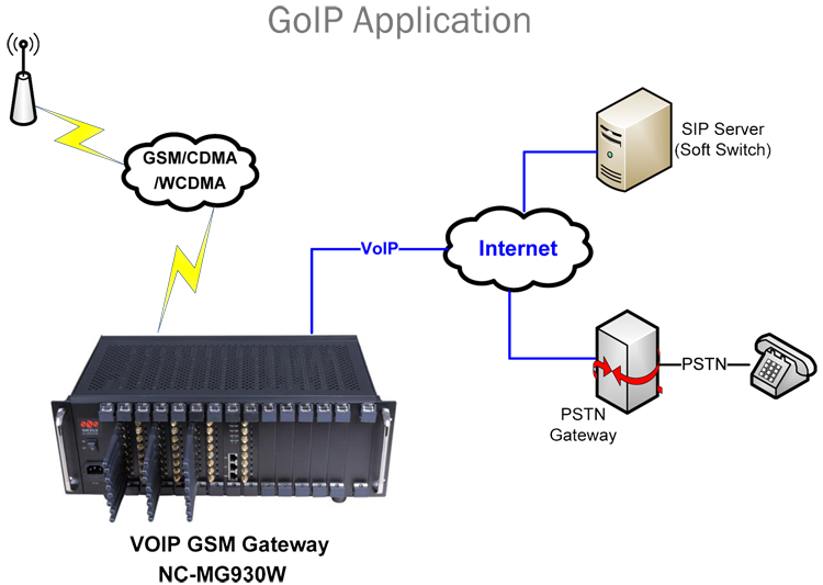 Imsi catcher 96 port gsm/cdma/wcdma interceptor asterisk voip goip