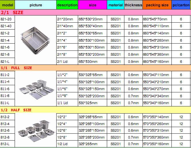 Commercial Kitchen Pan Sizes