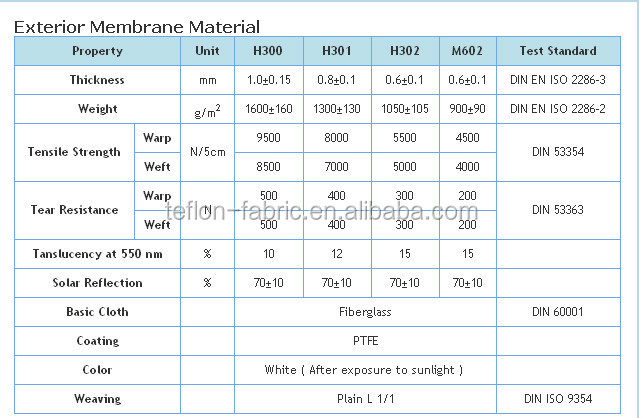 Ptfe architecture membrane teflon roofing material teflon for Batt insulation sizes