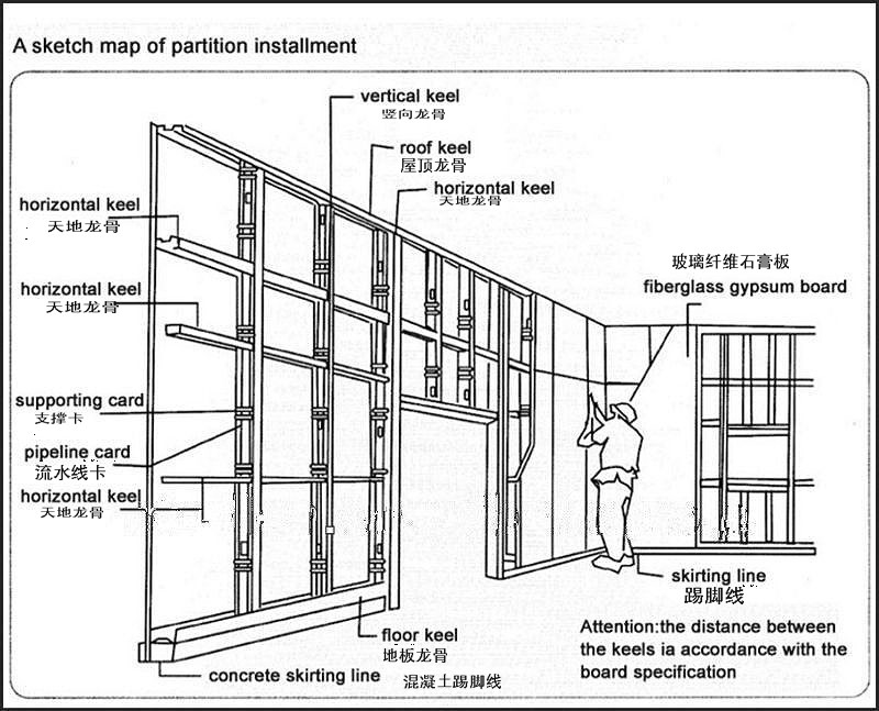 Gypsum Partition Of Stair : Galvanized metal stud and track for drywall steel light