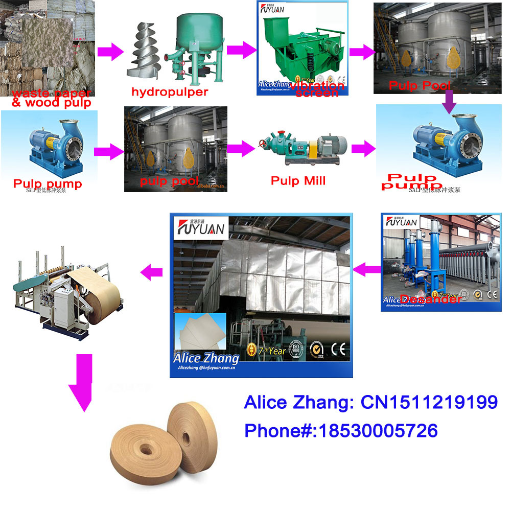 Paper bag manufacturing process - Kraft Paper Making Machine For Fruit Paper Bag Base Paper Cement Kraft Paper Making Machine For Fruit Paper Bag Base Paper Cement