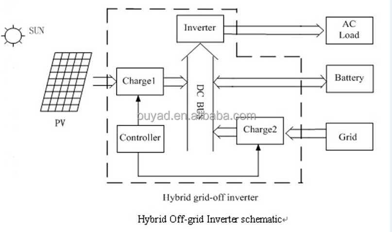 Alibaba Manufacturer Directory Suppliers Manufacturers: Solar Inverter Battery Charger Circuit Diagram At Imakadima.org