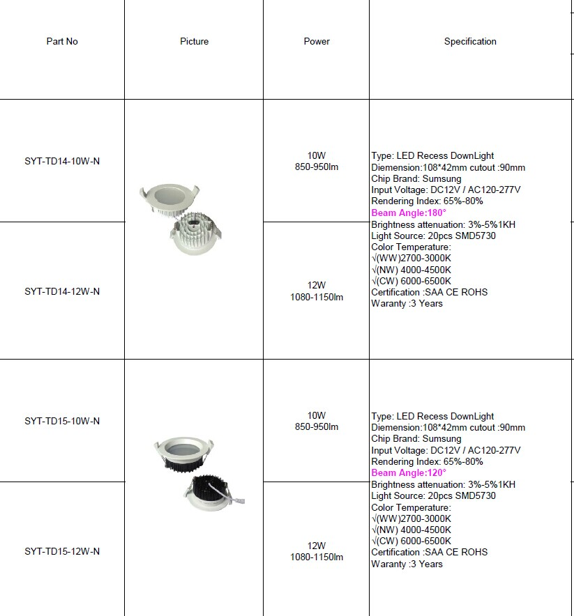 Cheap Price Promotion Ul Cul Ce Rohs Pse Lists Cob 12w 180 Degree ...