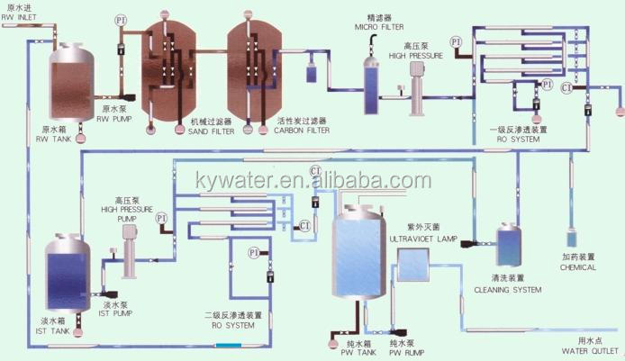 Newly Designed Factory Cost Reverse Osmosis System Uv Ro Water ...