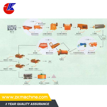 Professional Gold Extraction Methods From Ore Cyanide Process Equipment Buy Gold Extraction Methods From Ore Gold Extraction Methods Cyanide Gold Extraction Process Product On Alibaba Com