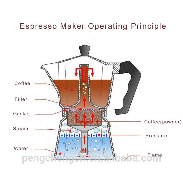 Italian coffee maker how to use keukentafel afmetingen How to make coffee with a coffee maker