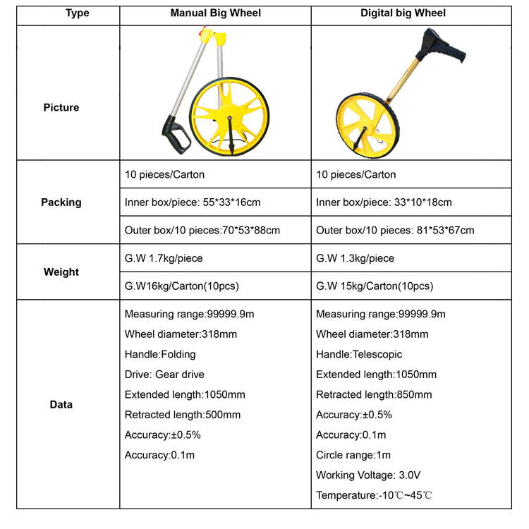 Distance Measuring Wheel specification