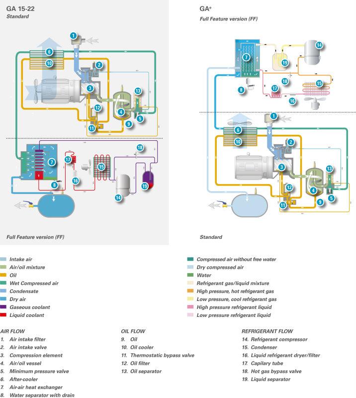 HTB1ThQktf5TBuNjSspmq6yDRVXae atlas copco oil injected rotary screw compressor (model ga 15 ga 18