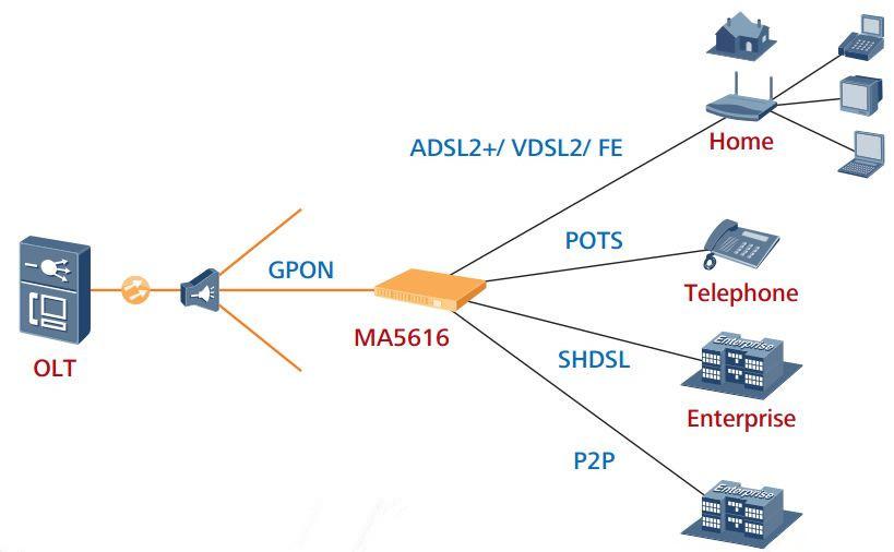 HUAWEI adsl2+/shdsl/vdsl2 dslam ma5616 128 ports and 256 ports huawei smartax mdu mini masn /mini dslam ma5616