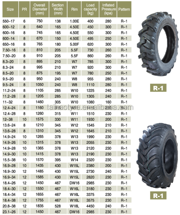 Tire Diameter Chart >> Cheap Price Bias Tractor Tire 8.3-20 8.3-24 9.5-24 11.2-20 11.2-24 - Buy Tractor Tyre 8.3-20 ...