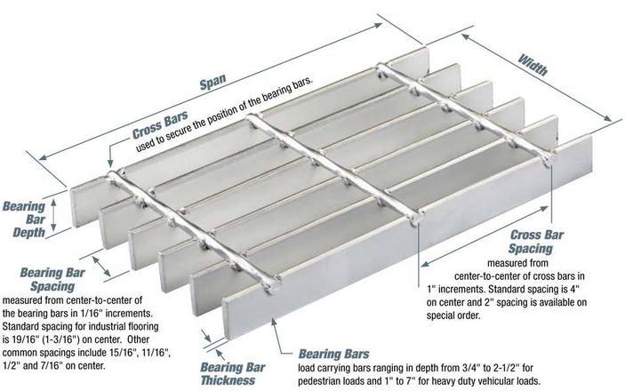 Stainless Steel Floor Drain Grate / Garage Floor Drain Covers
