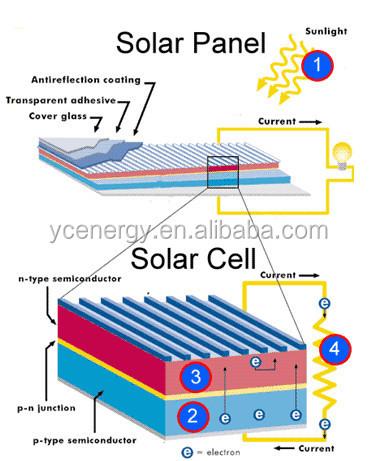 Factory price 300 watt solar panel price in pakistan