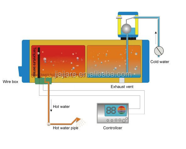 Contrôleur de chauffe-eau solaire intelligent TK-7Y pour chauffe-eau à pression solaire