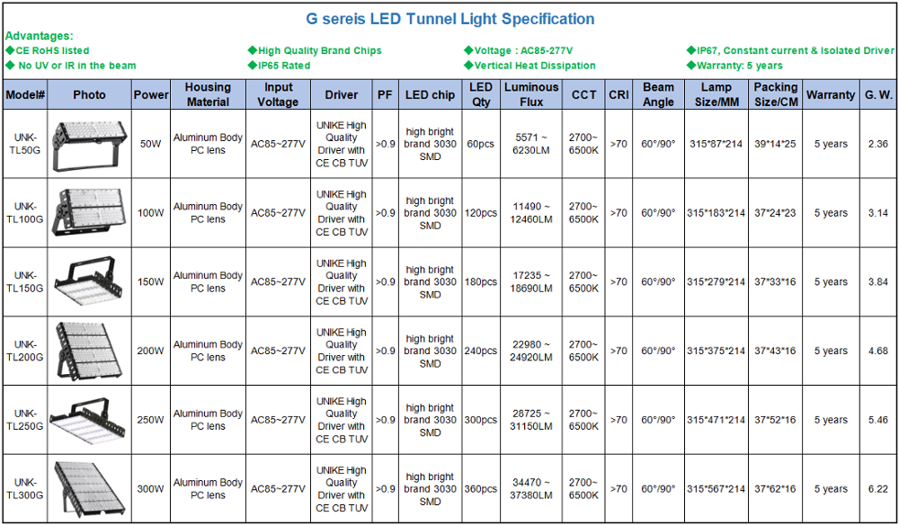 중국 manufacturer 잘 팔리는 (high) 저 (질) 저 (low) price led 터널 빛