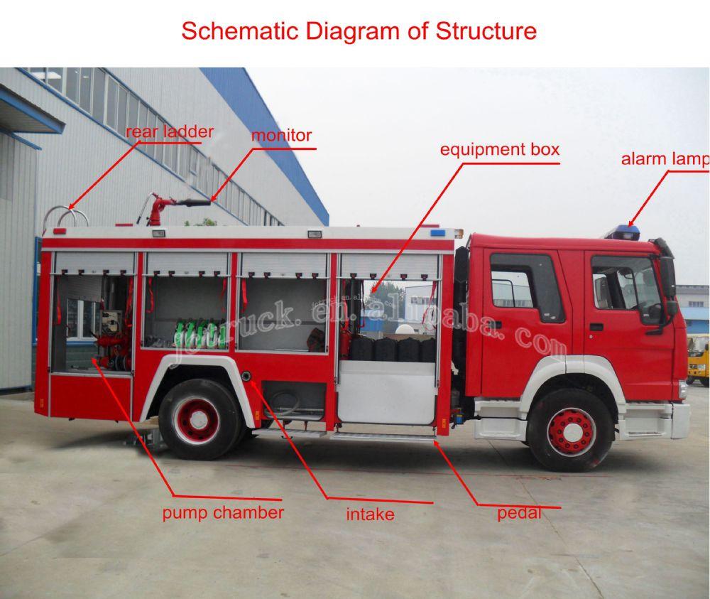 fire truck remote control fire truck sino howo 4x2 4x4 8cbm maximum rh alibaba com Fire Truck Vehicle Diagram fire engine pump diagram