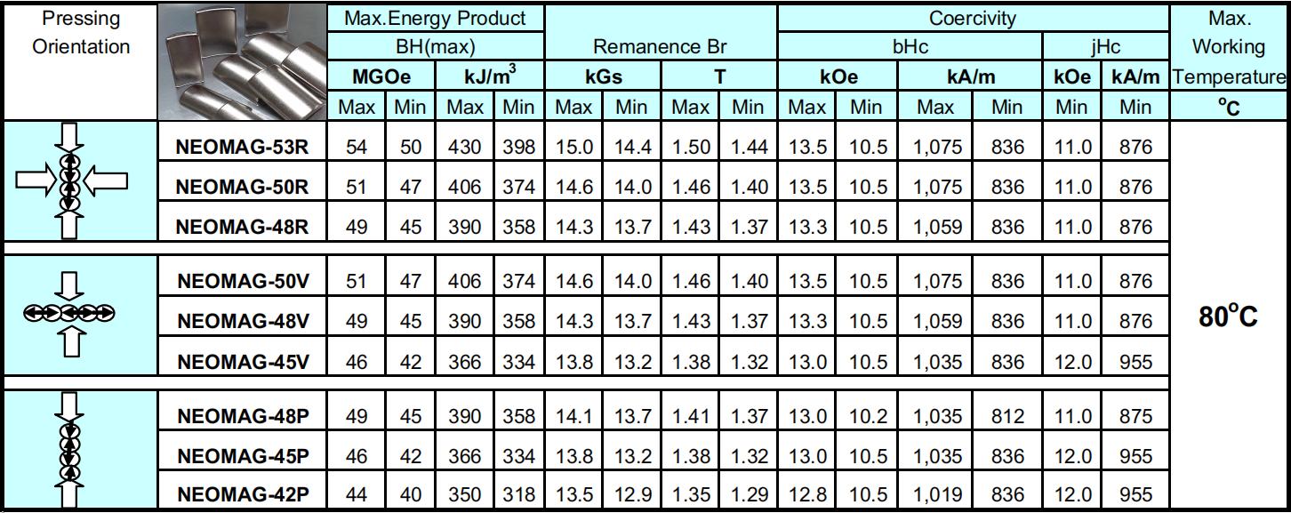 Çin Özelleştirme blok neodim mıknatıs N30-N52 (M, H, SH, UH, EH) Neodimyum Mıknatıs