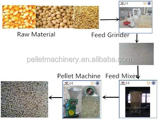 Mini Feed Pellet Machine Small Feed Mill Plant Pelleting Machine