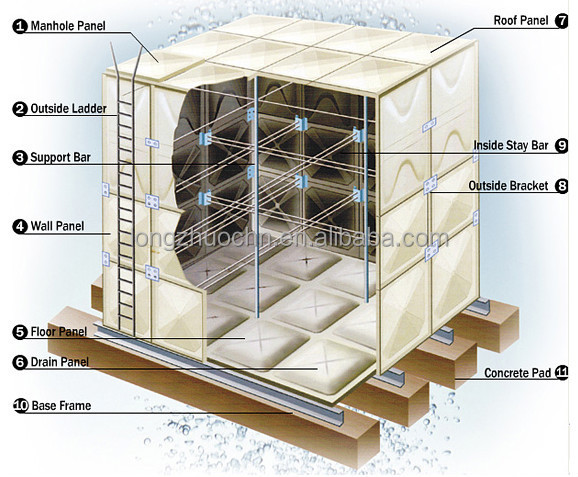 Electroplating,Powder Coating,Chemical's Storage And Vessels For Chemical  Reaction,Scm Water Tanks - Buy Sectional Smc Water Tank,Combined New