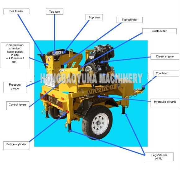 M7mi clay block and interlock mud machine soil brick for Different parts of soil