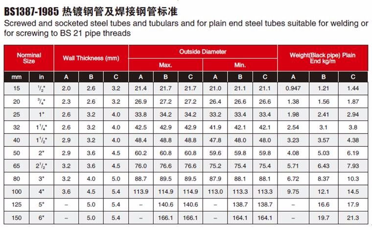 hot dip galvanized steel pipe 2 inch schedule 40 gi pipe prices