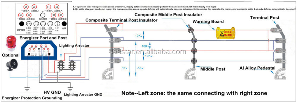 Perimeter Security Pulse Electric Fence Alarm System