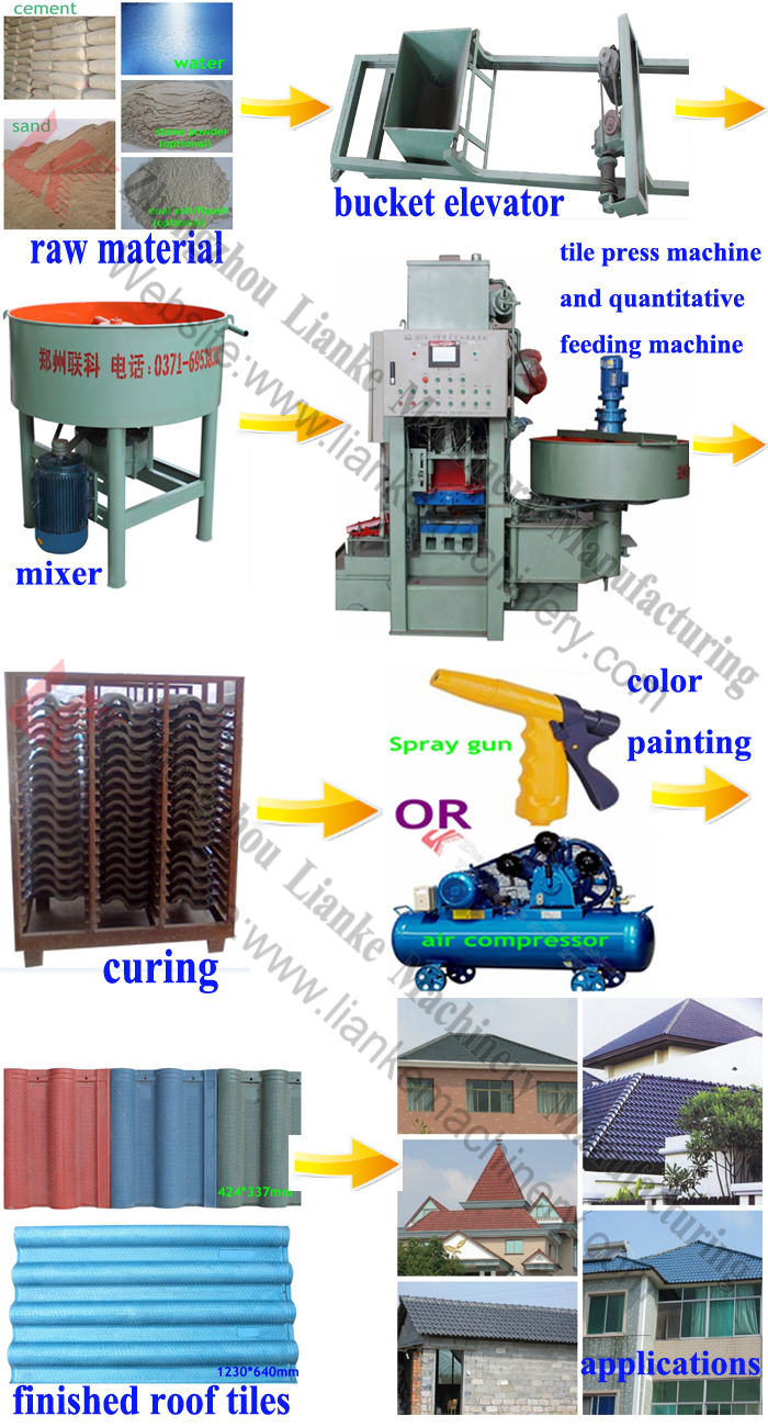 Roofing Machine Manufacturers/Concrete Roofing Tiles Machines/Marley Modern Roof  Tiles Machine