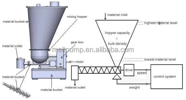 Twin Screw Loss In Weight Metering Feeder Buy Loss In