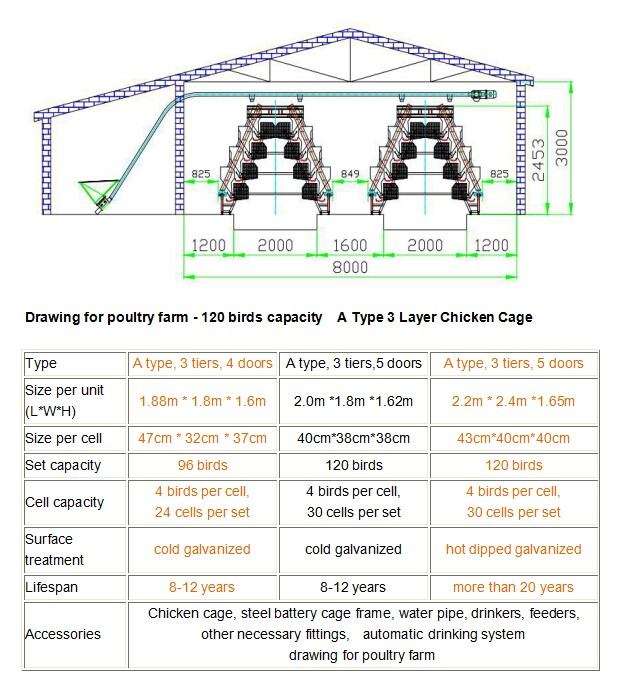 Layer Poultry Cages / Egg Laying Cages / Battery Cages For