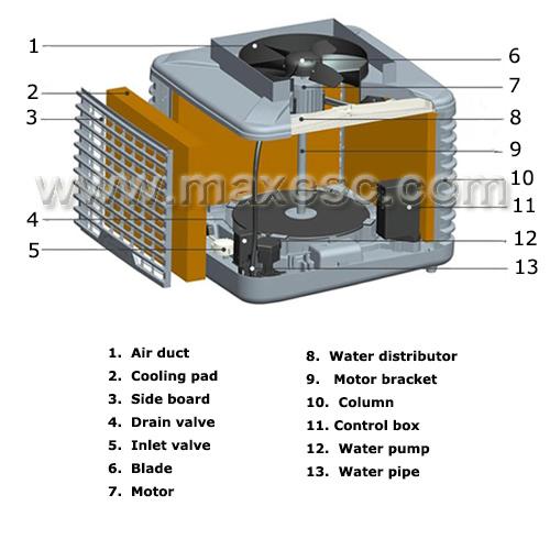 Variable Speed Plastic Industrial Ac Air Cooler Unit