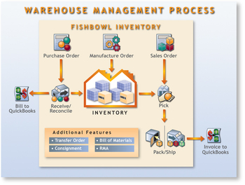 Warehouse Management System Wms Buy Warehouse