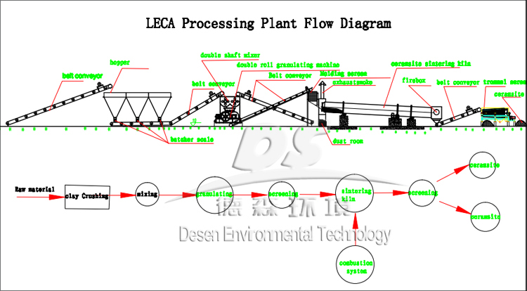 30000 Cube Per Year LECA Clay Ceramsite Production Plant