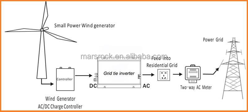 Working For 1200w 18v Solar System Or 24v Wind Power System 1000w Mppt Grid Tie Solar    Inverter