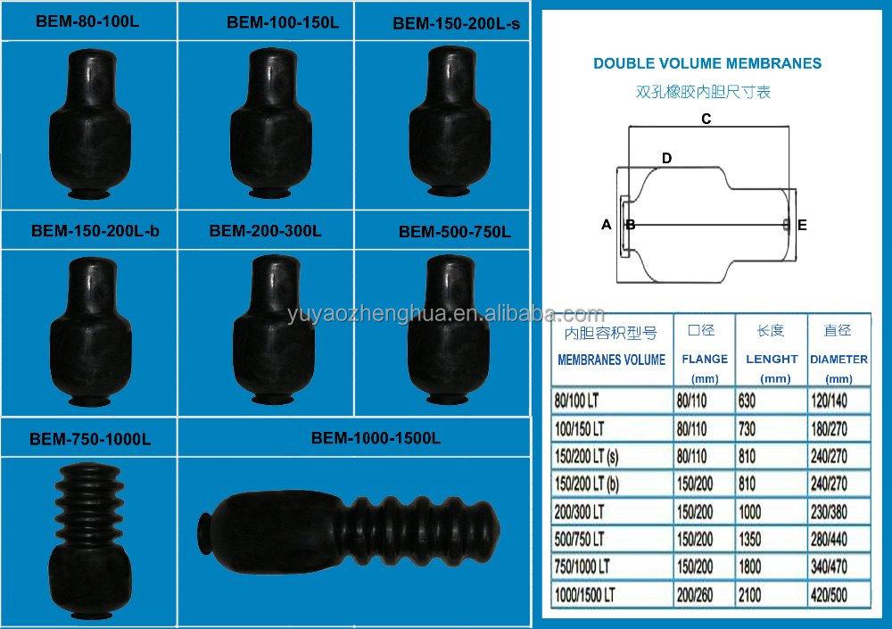rubber blaas rubber membraan epdm membraan butyl membraan. Black Bedroom Furniture Sets. Home Design Ideas