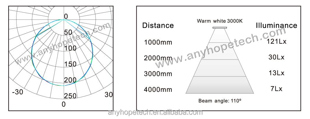 warm white 1210lm 16w flush mounted led ceiling light 220mm  7 87 u0026quot