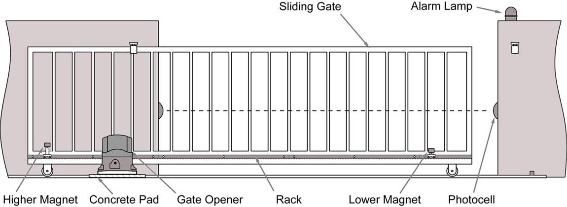 Automatic sliding gates operator motor operated sliding for Electric motor for gates price
