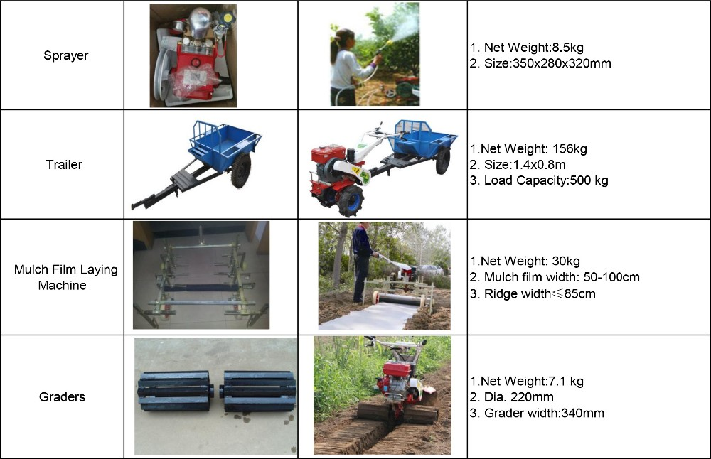 New Farm Tools And Equipment And Their Uses In Philippines