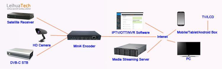 IP Video Encoder 4-Channel 1080P @ 60HZ untuk IP Converter Yang Sama Waktu Transcoding SRT/HTTP/RTSP/RTMP Output