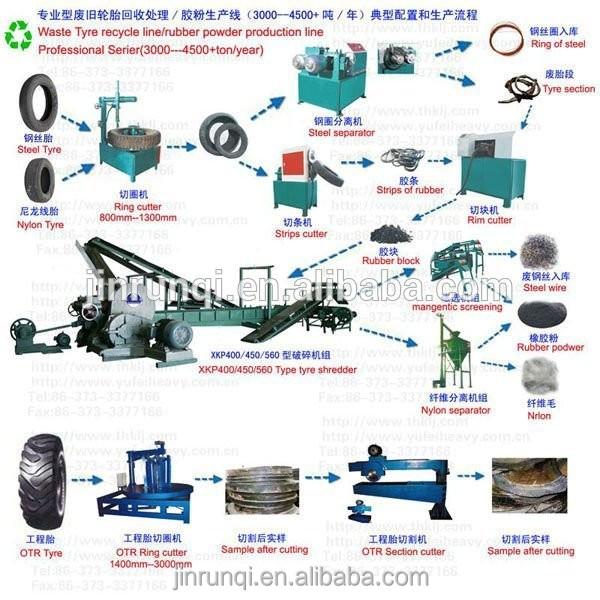 Utilis pour pneu machine de broyage mini verre bouteille en plastique broy - Machine pour recycler le plastique ...