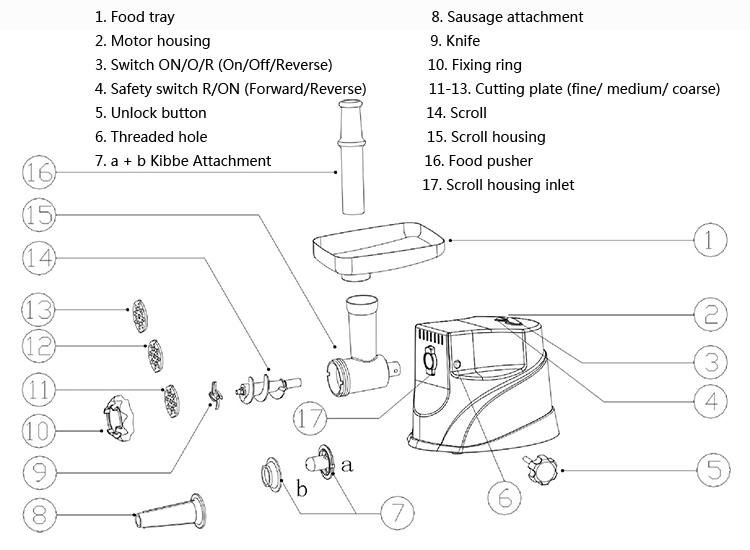 Meat Grinder Diagram - Introduction To Electrical Wiring Diagrams •