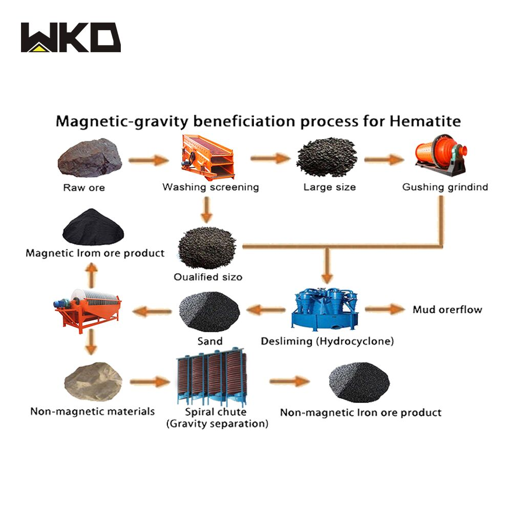 Mineral Separation Production Process Flow Chart For ...