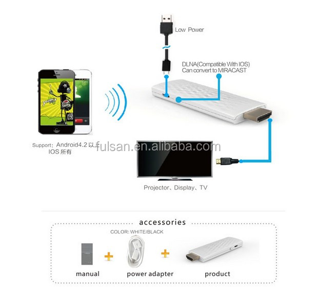 Wifi Display Dongle miracast, Miracast DLNA wifi display, HDMI iPush Dongle