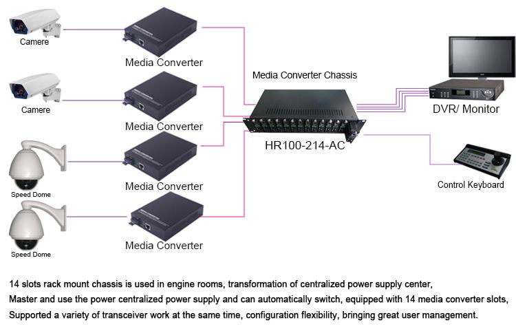 2u 14 port 16 port media converter rack mount chassis management