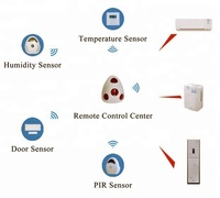 Automation Systems Smart Home