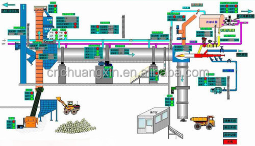 Uzbekistan 4000ton/day 2500 Tons/Day Dry Process Cement Plant produced by China Yigong