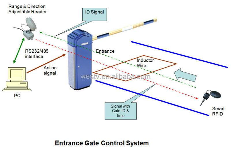 Automatic Gate Control System-2.4ghz Active Rfid