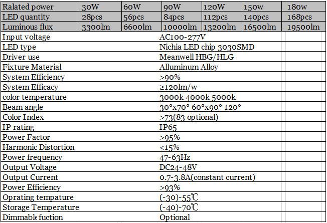 Wall Luminaire Outdoor/indoor Linear Led Highbay Fixtures 90w ...